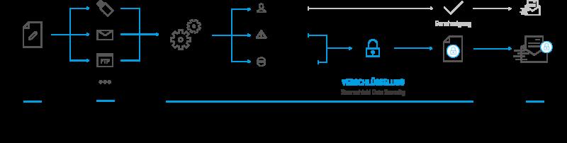 data-connector-de