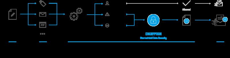 data-connector-en