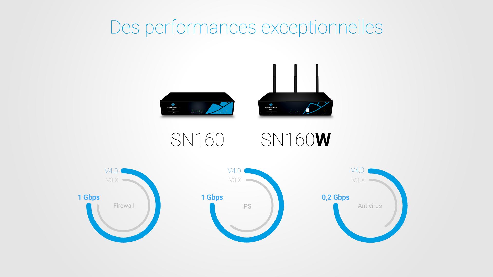 SNS V4.0 : des performances exceptionnelles Firewall, IPS et Antivirus pour le SN160 et SN160w