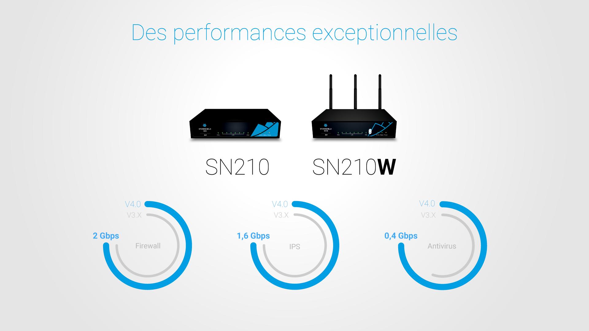 SNS V4.0 : des performances exceptionnelles Firewall, IPS et Antivirus pour le SN210 et SN210w