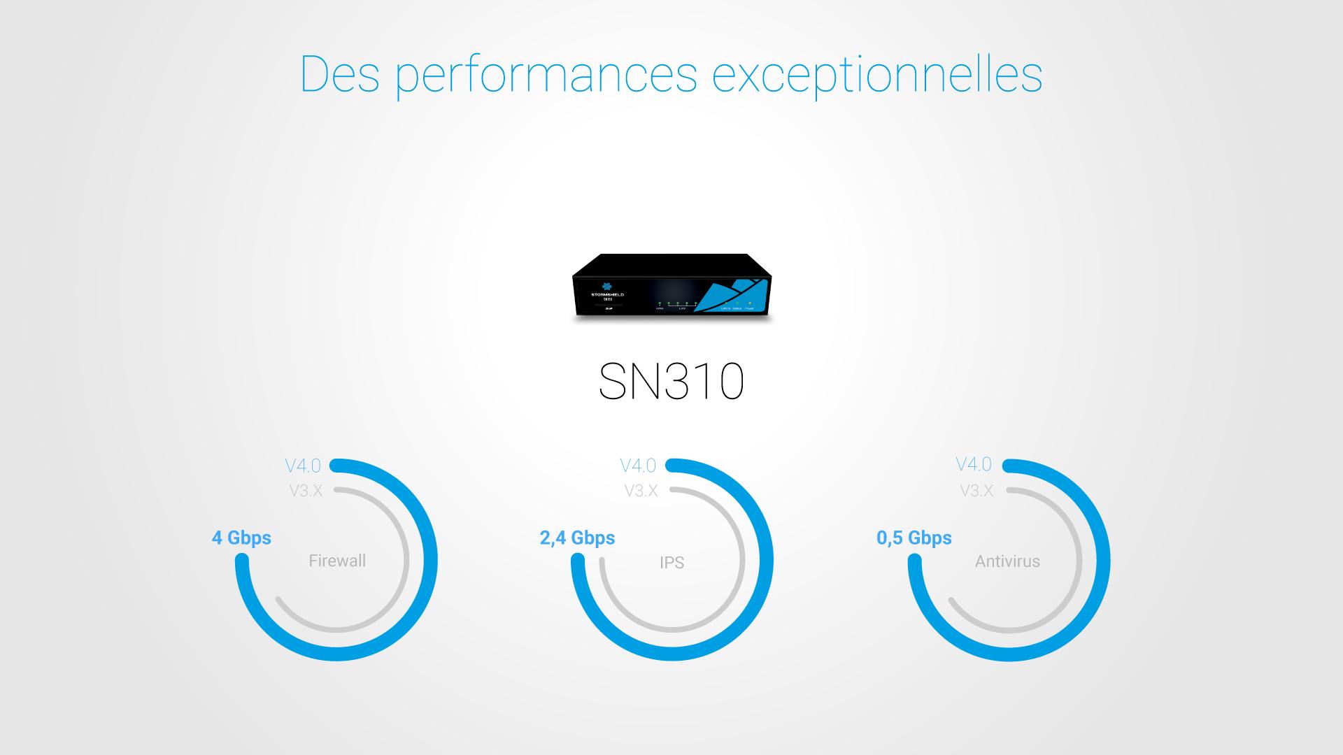 SNS V4.0 : des performances exceptionnelles Firewall, IPS et Antivirus pour le SN310