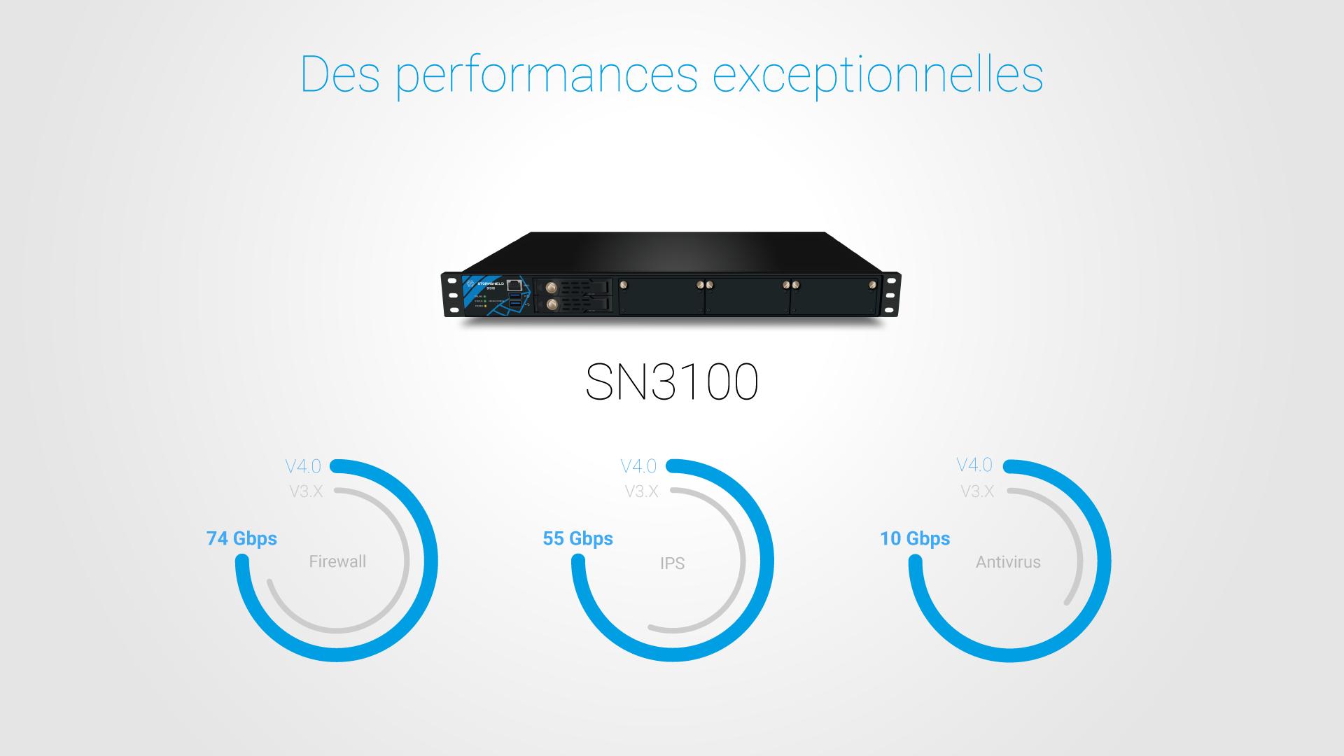 SNS V4.0 : des performances exceptionnelles Firewall, IPS et Antivirus pour le SN3100