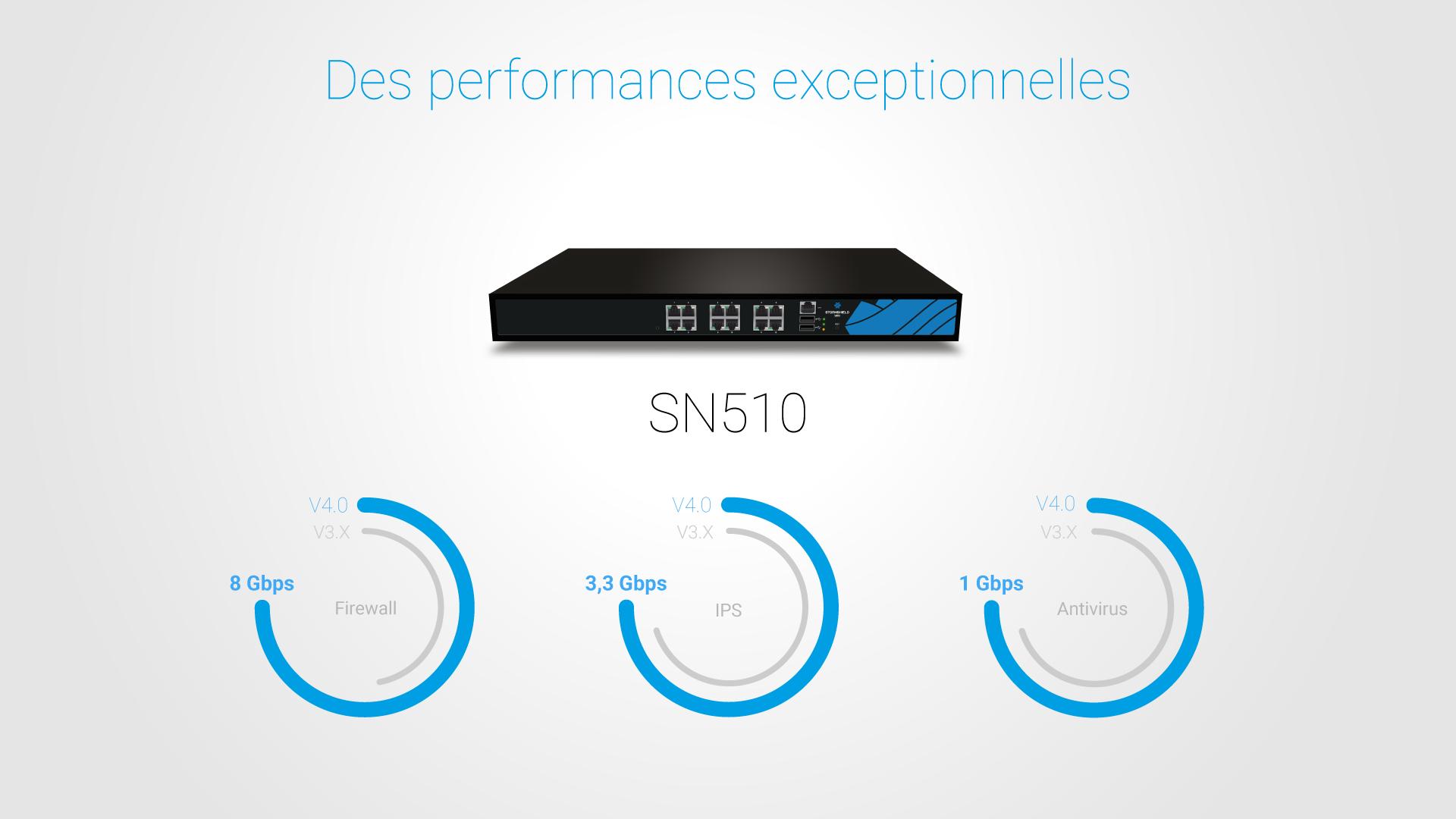 SNS V4.0 : des performances exceptionnelles Firewall, IPS et Antivirus pour le SN510