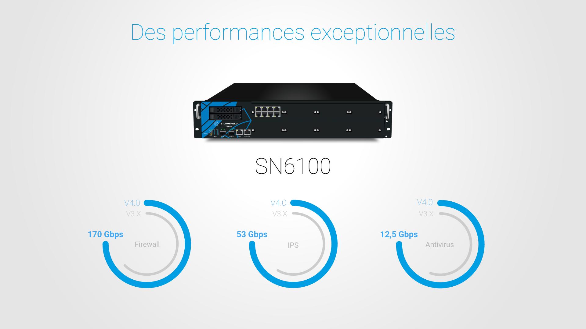 SNS V4.0 : des performances exceptionnelles Firewall, IPS et Antivirus pour le SN6100