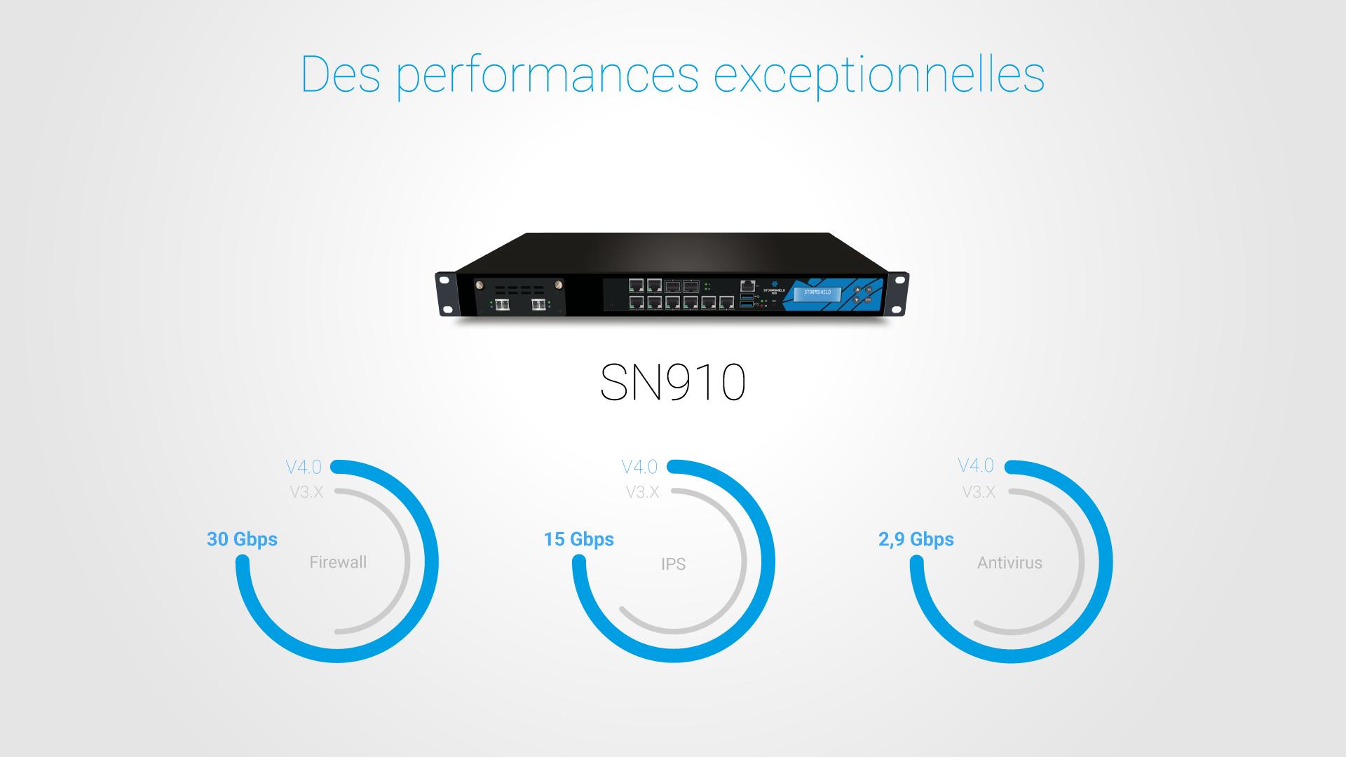 SNS V4.0 : des performances exceptionnelles Firewall, IPS et Antivirus pour le SN910